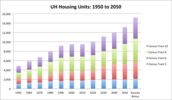 UH Housing Chart_1950-2050