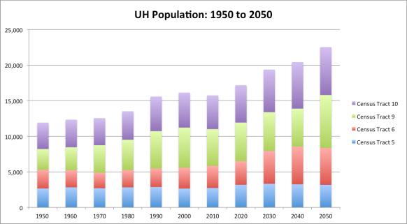 UH Population Chart_1950-2050