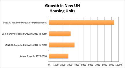 UH-Growth-Comparison