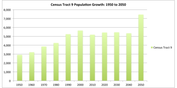 Census-Tract-9-Population