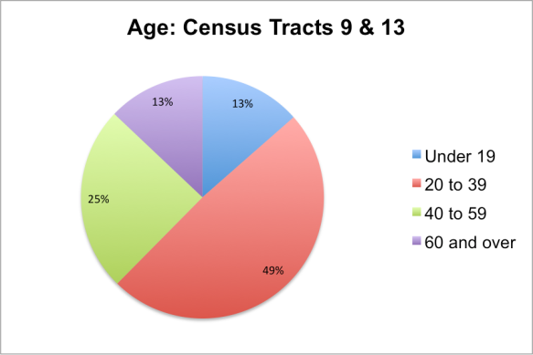 Age-Census Tracts 9-13.png