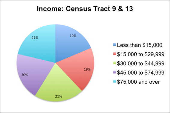 Income-Census Tracts 9-13